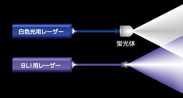 レーザー照明の概念図